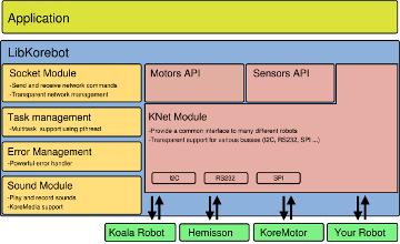 web_korebot_libkorebot_architecture